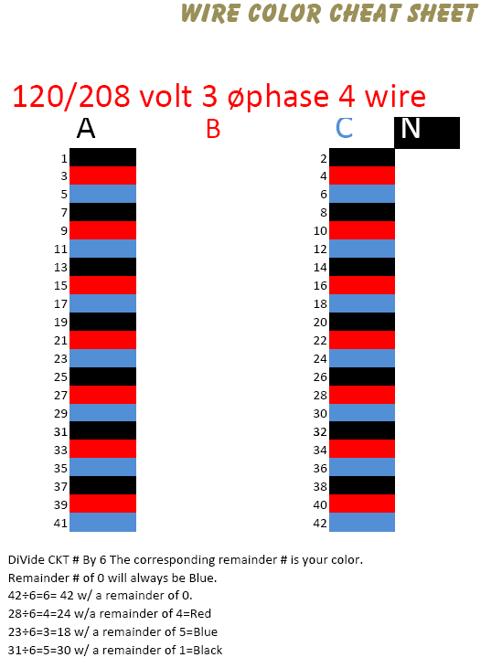 Electrical Wire Types Chart http://sparkyuonline.com/Electrical-Wiring-Color-Chart.html